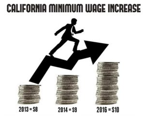 Graphic depicting change in California minimum wage. Photo credit: wearyworker.com