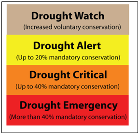 Graphic shows the different drought levels and the conservation required.