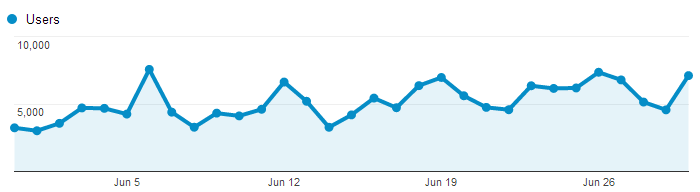 Chart from Google Analytics shows daily readers of Times of San Diego in June.