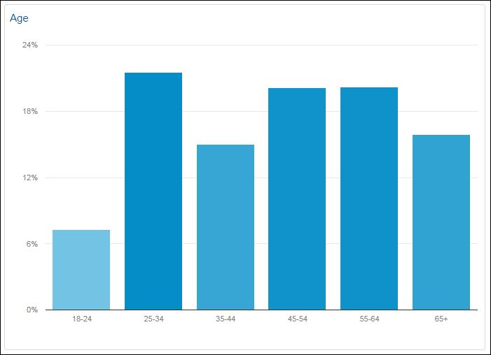 Graph from Google Analytics shows age distribution of Times of San Diego readers in September.
