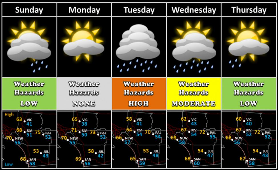 The Five Day Forecast From The National Weather Service Office In Sango