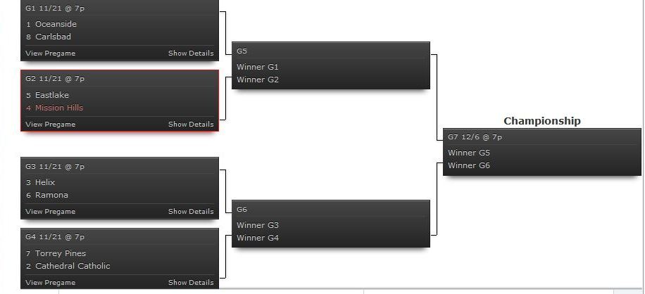Playoff brackets for the CIF San Diego Section football Open division. Courtesy of cifsds.org.