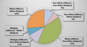 Breakdown of race of victims and officers.  Graphic via District Attorney's Office