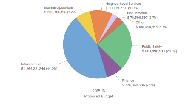A pie chart from the online budget tool showing Mayor Kevin Faulconer's proposed budget.