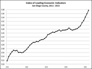 Leading Index
