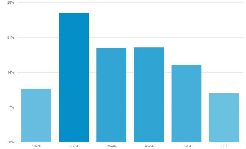 Chart from Google Analytics shows age distribution of readership in April.