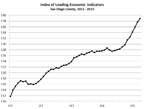 The University of San Diego's index of leading economic indicators.