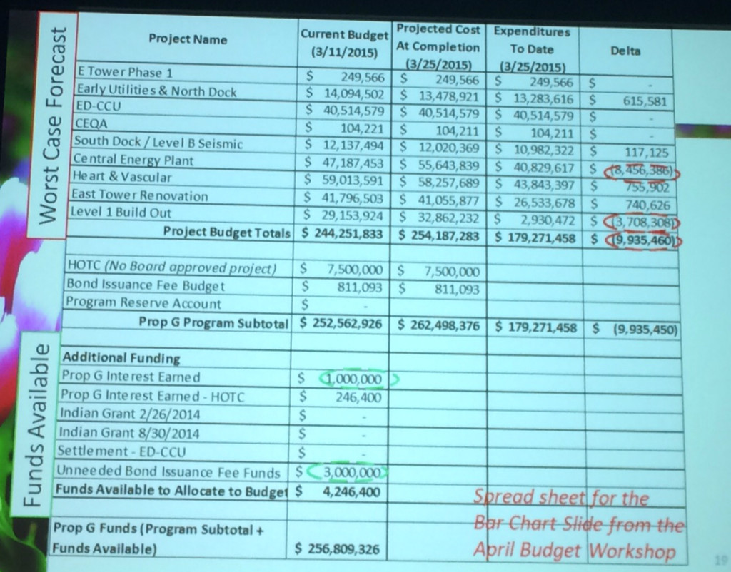'Worst-case' budget numbers shown at May 4 board meeting included red-circled figures of deficits. Ken Stone photo
