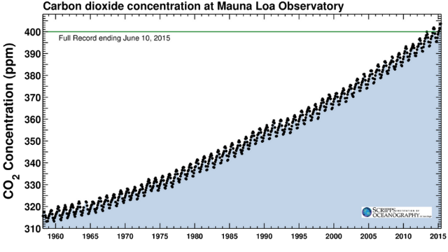 The Keeling Curve with measurements through June 10. Courtesy Scripps Institution of Oceanography