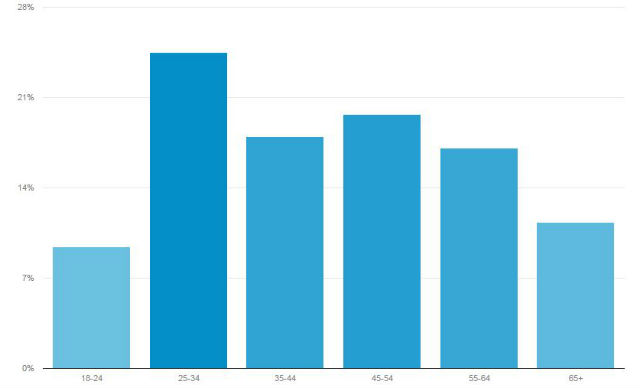 Google Analytics chart shows the age of Times of San Diego's readers in May.