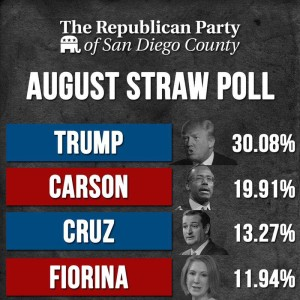 Summary of August 2015 presidential straw poll by San Diego County Republican Party. Image via Facebook