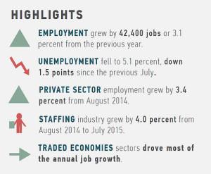 Image courtesy of San Diego Region Regional Economic Development Corporation.
