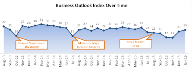 Chart shows trend of business outlook over time.
