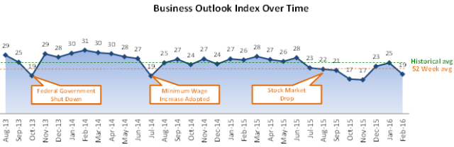 Chart shows trend in the chamber's Business Outlook Index.