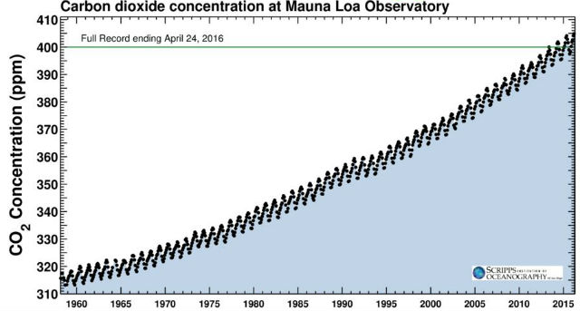 The Keeling Curve through April 24. Courtesy Scripps Institution of Oceanography