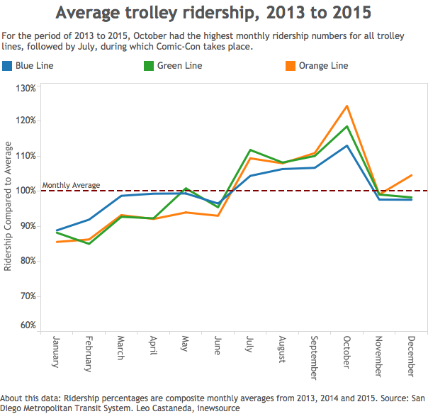Average trolley ridership
