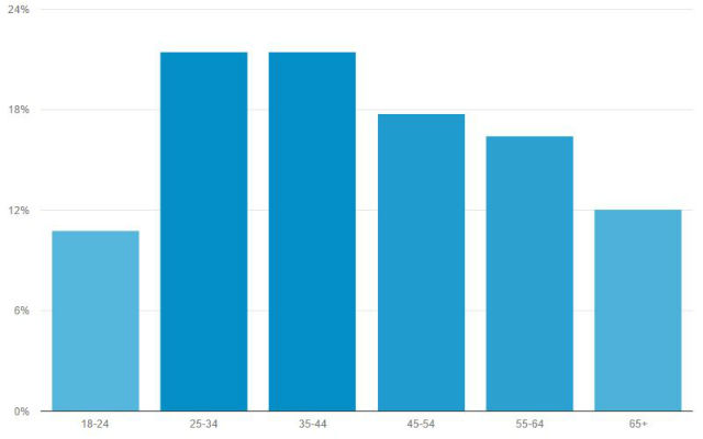 Chart from Google Analytics shows the age distribution of Times of San Diego's readers in June.