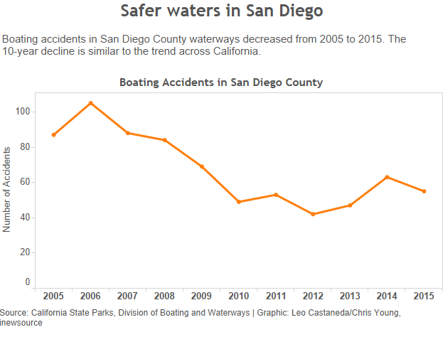 boating accidents graphic