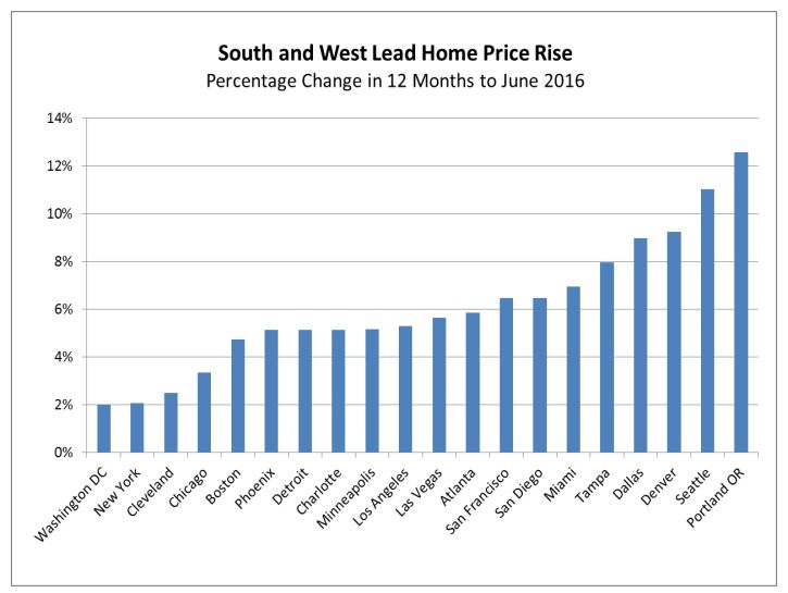 Case-Shiller home price data for the past 12 months shows San Diego in the middle of the pack.