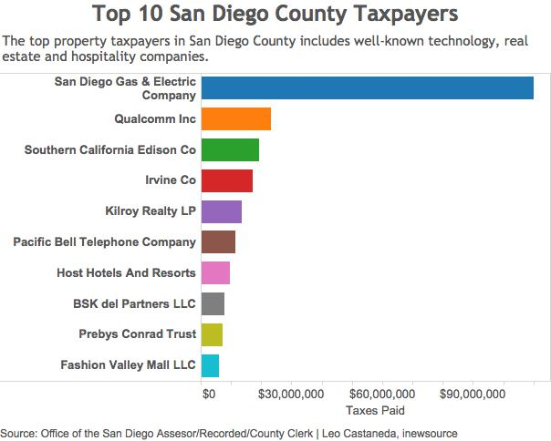 Top 10 Taxpayers