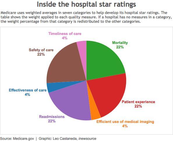 inside star ratings