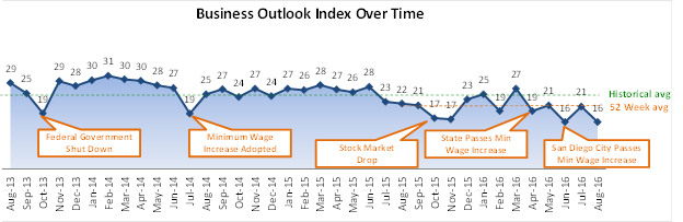 Chart shows the long-term trend in the San Diego Regional Chamber of Commerce's business index.