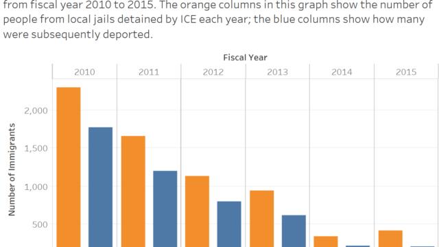 Declining deportations