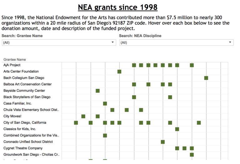 NEA Grants