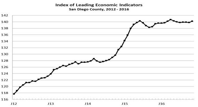 Chart Shows Tend In Leading Economic Indicators Since 2017
