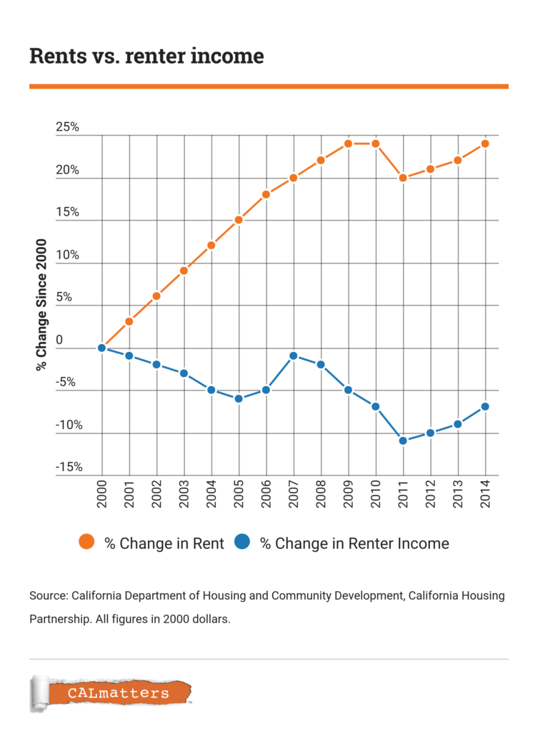 Rent versus income in California
