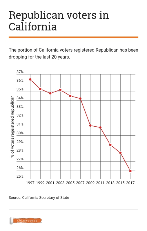 Percent of Republican voters in California