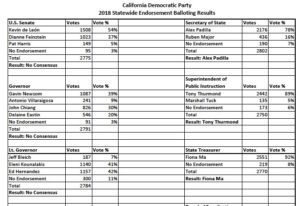 Official results of major state endorsement votes at the California Democratic Convention in San Diego. (PDF)