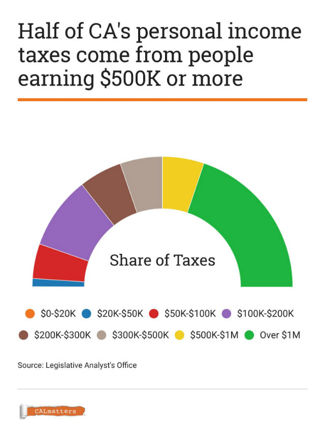 Chart shows who pays California income taxes