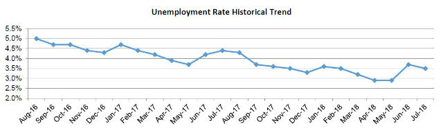 Chart showing trend in unemployment rate