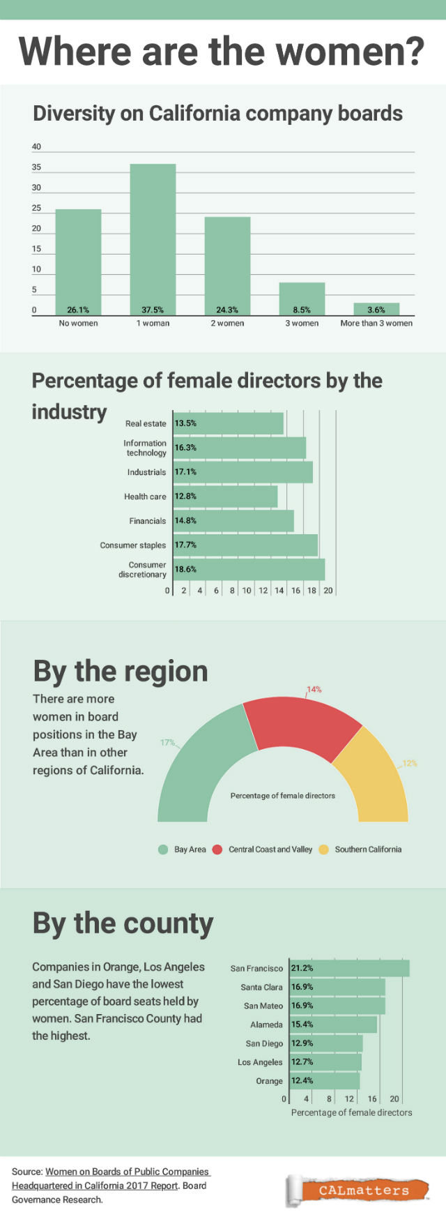 Chart provides information about diversity on boards