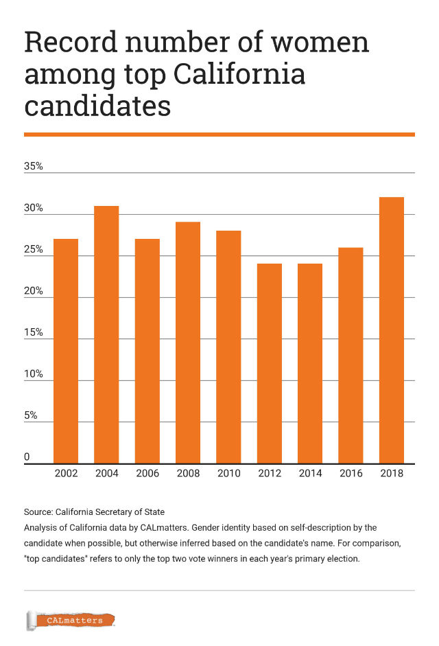 Chart shows the number of women running for office in California in each election year