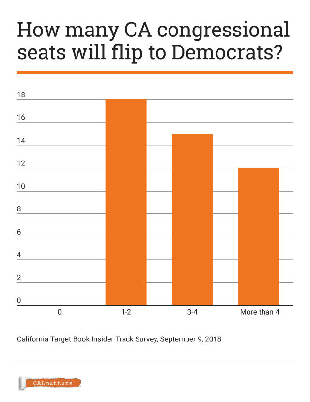 Chart shows predictions for Democrats gaining House seats
