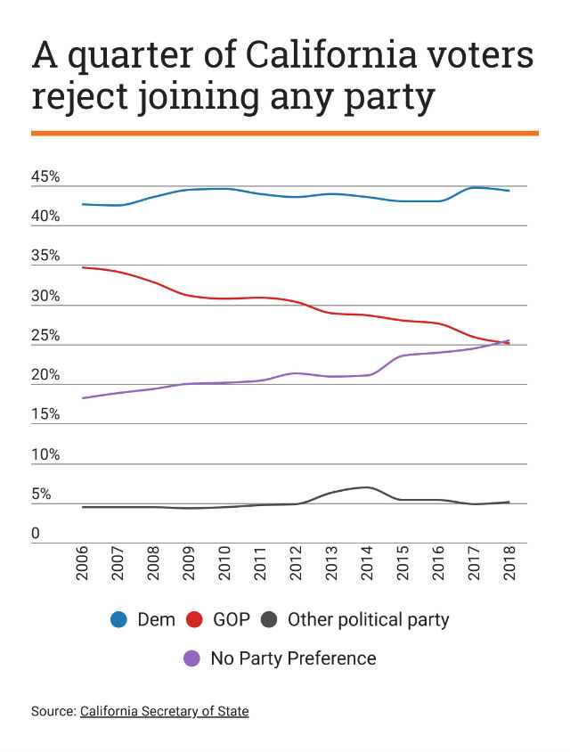 Chart shows trend in party affiliation in California