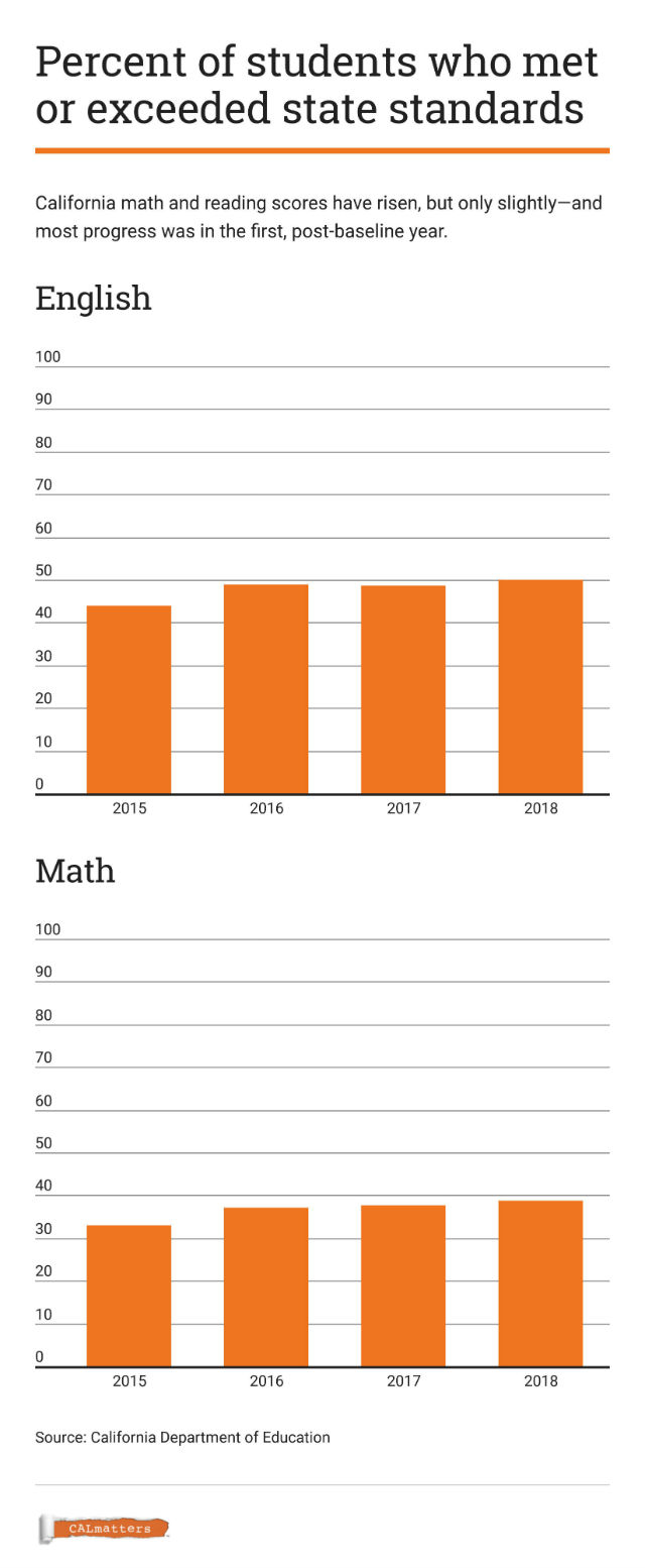 Chart shows trend in standardized test results