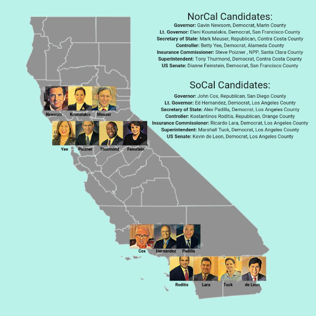 Comparison on candidates from Northern and Southern California