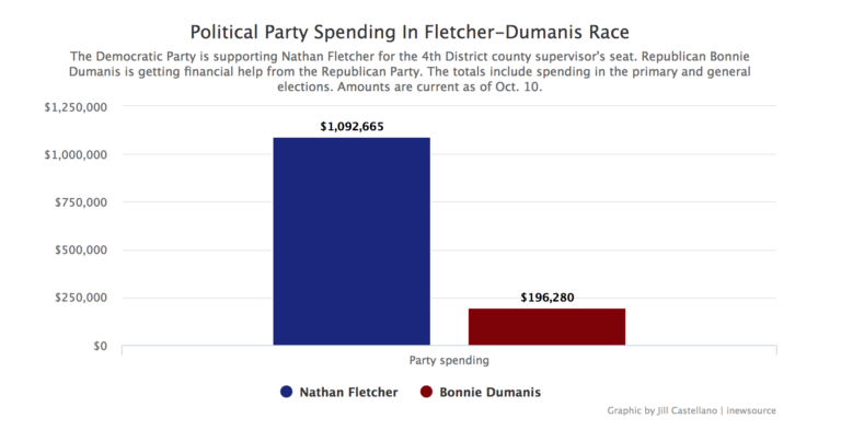 Graphic of party spending in district 4