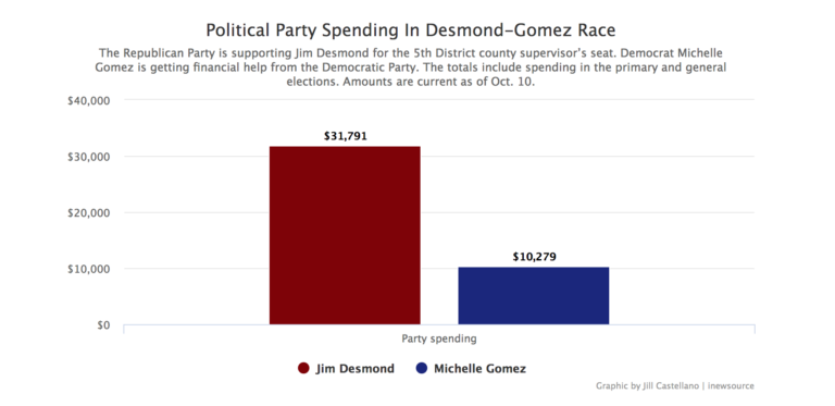 Graphic of party spending in district 5