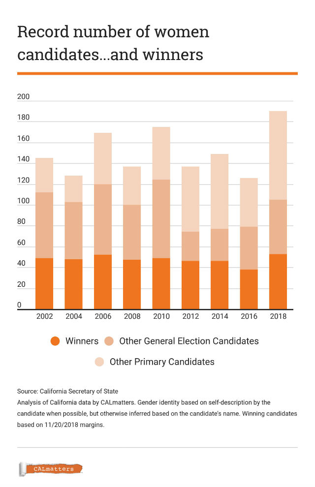 Chart shows number of female candidates and winners in each California election