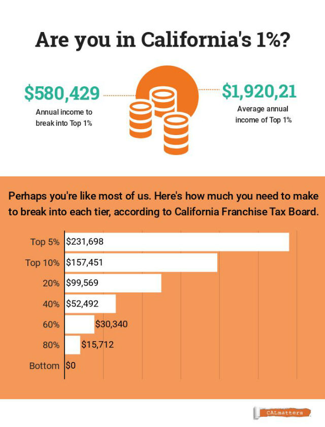 Chart shows breakdown of California taxes paid
