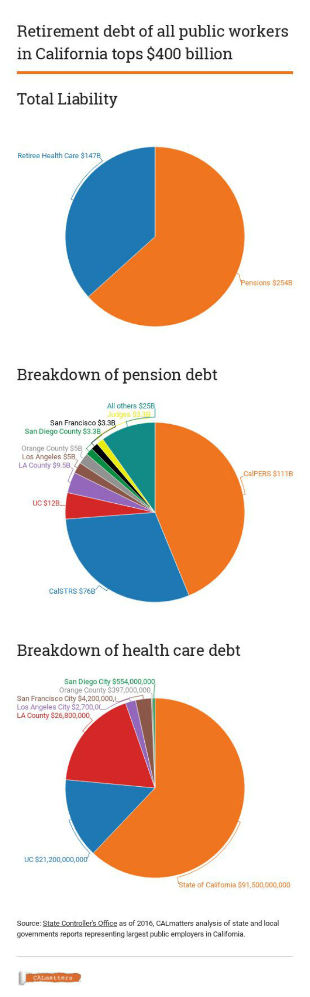 Chart details California's public pension debt