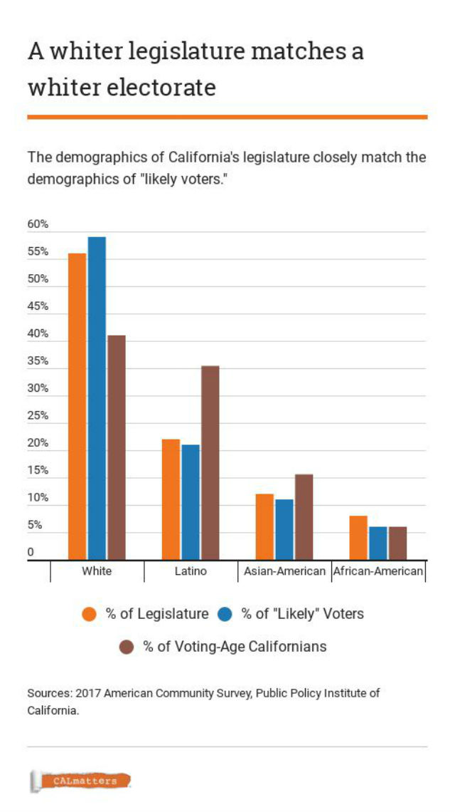 Chart shows demographics of California legislators