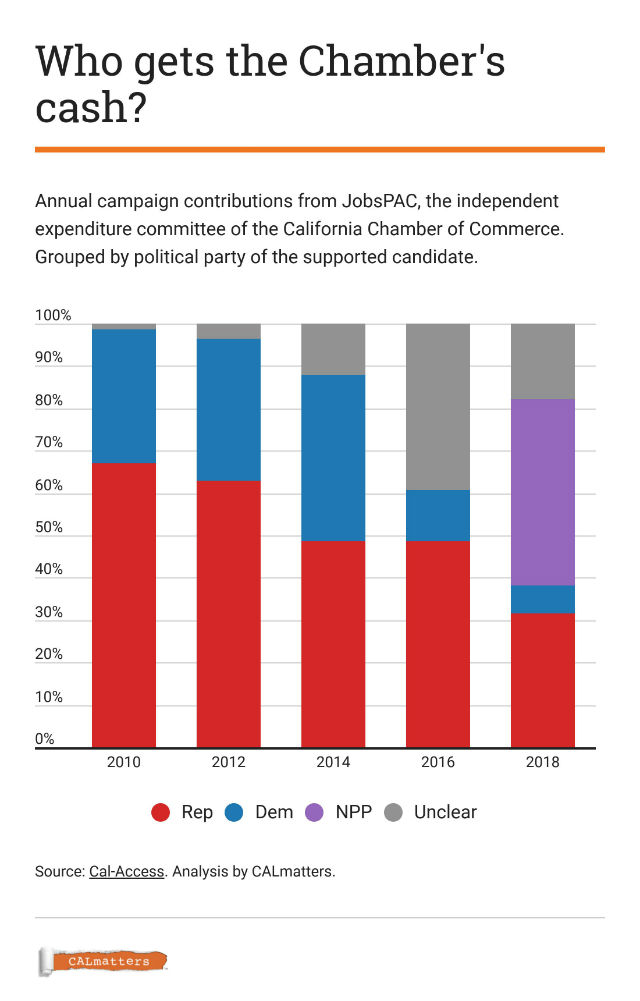 Chart shows donations by the California Chamber of Commerce to different political parties