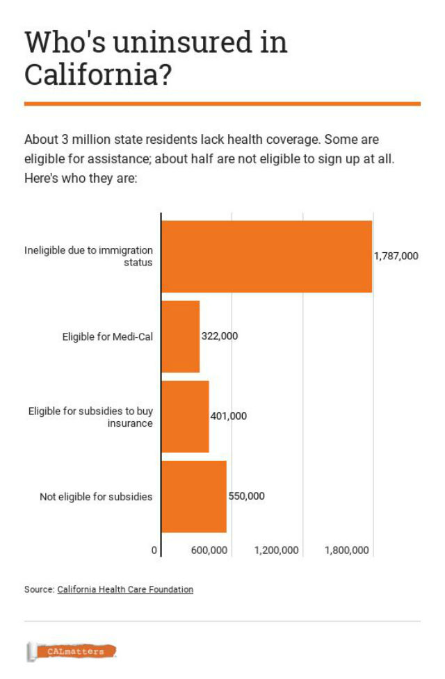 Graphic explains who is uninsured in California