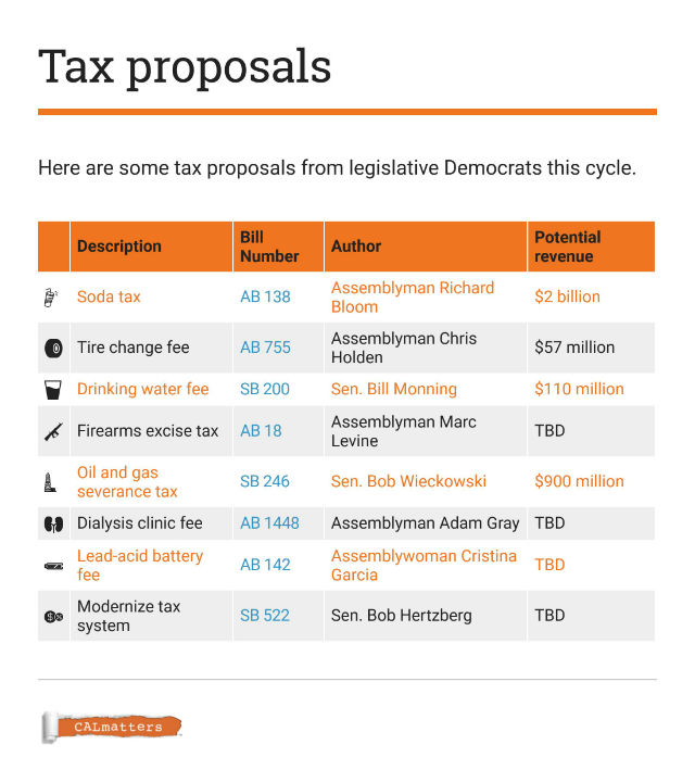 Table shows recent tax proposals