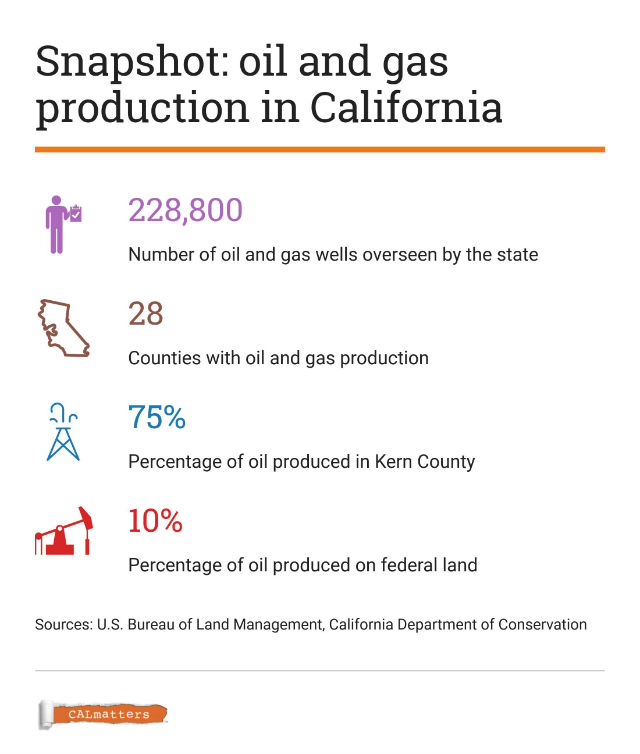 Chart explains California oil and gas production